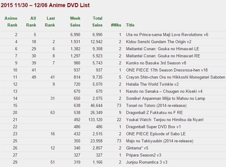 dvd-ranking